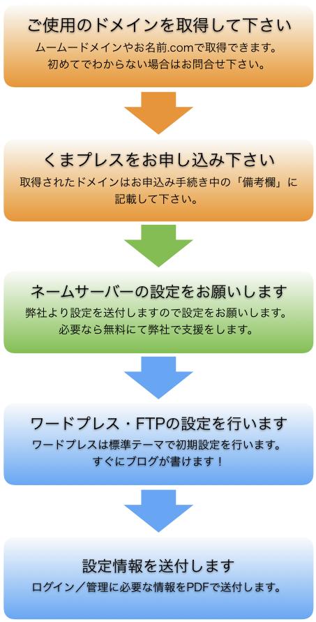 レンタルサーバー「くまプレス」の申し込み手順